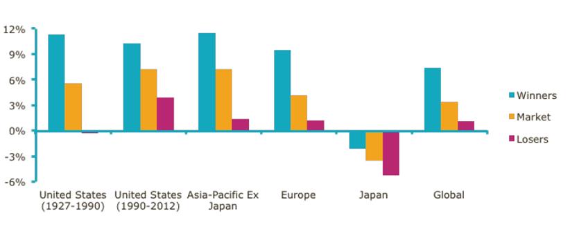The momentum effect around the world