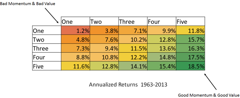 Returns on combination of value and momentum