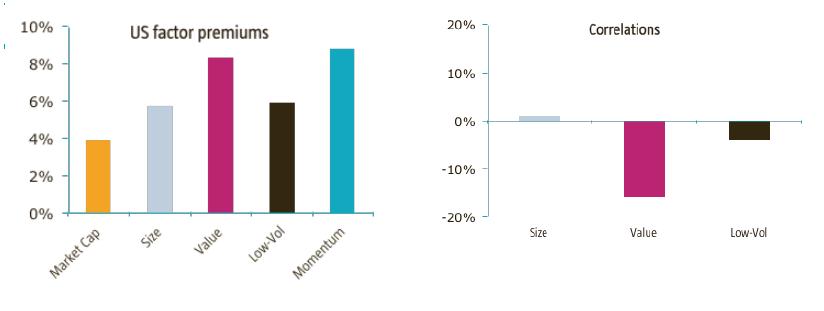 US factor premiums vs correlations